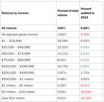 Percent-of-returns-IRS-audits