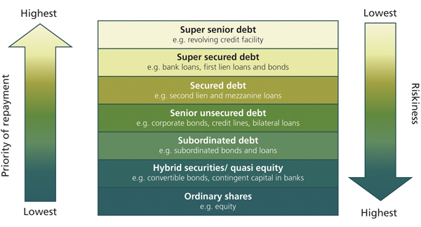 Priority Of Repayment In Capital Structure