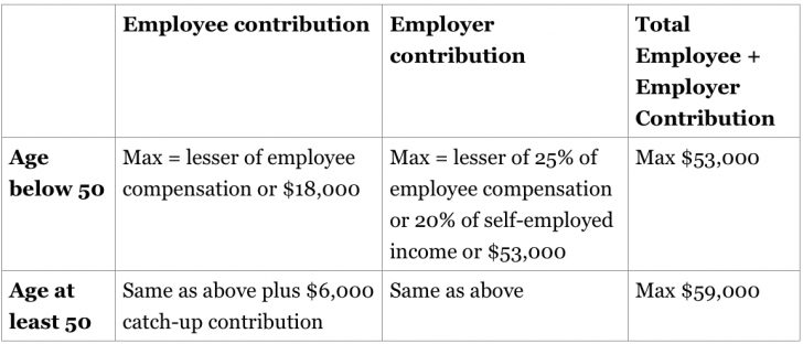 How Much Can I Contribute To My Self Employed 401 K Plan