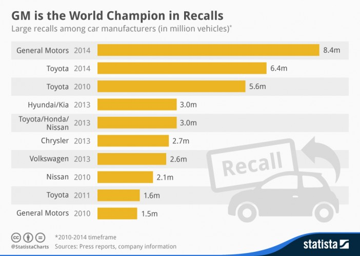 Car Brands With Most Recalls