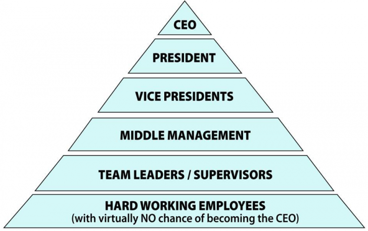 The Most Class Pyramid Scheme
