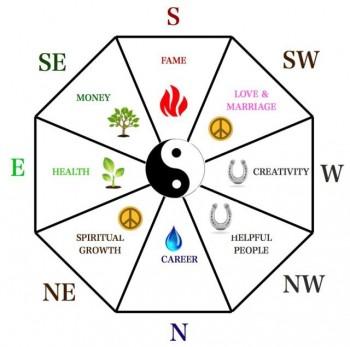Feng shui wheel