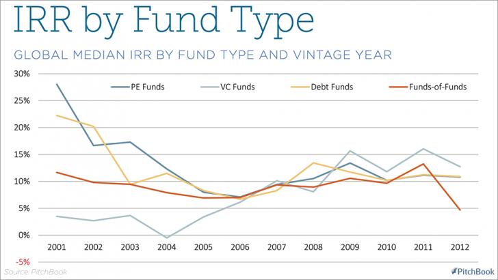Median IRR By Fund Type