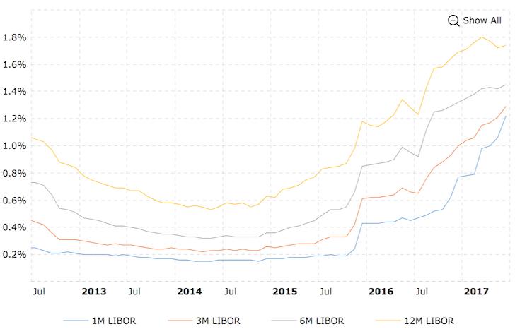 Latest LIBOR Rates 1M, 3M, 12M, 2017