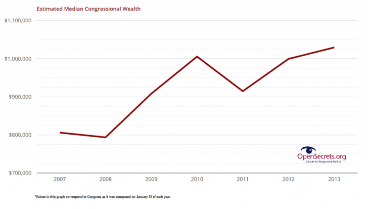 Median Net Worth Of Congress