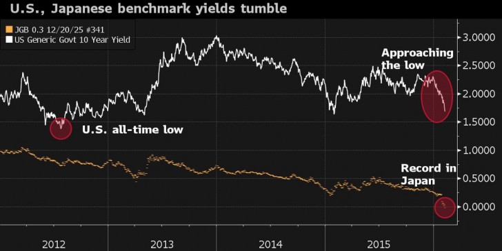 Record low US and Japanese Bond yields