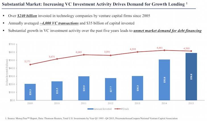 Tremendous Venture Equity Capital Funding