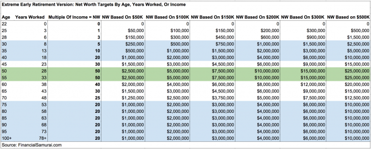 Extreme Net Worth Targets By Age, Income, Work Experience