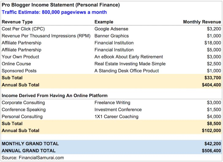 Pro Blogging Income Statement