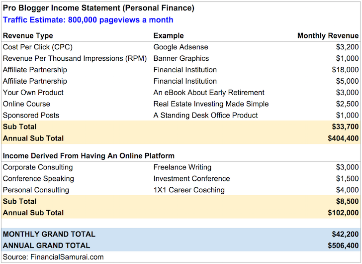 Pro Blogging Income Statement