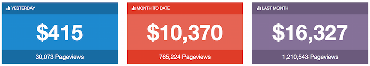 CPC Blogging Income Example