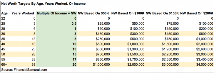 Net worth targets by age, income, and work experience by Financial Samurai