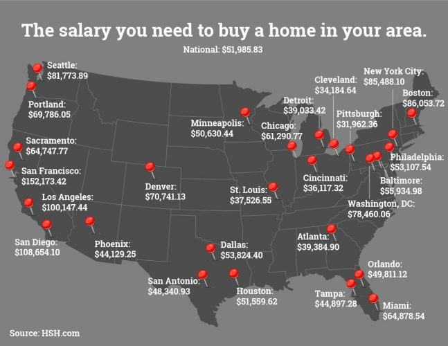 Salary Needed To Buy Property In San Francisco And Other Major Cities