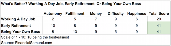 Day Job vs. Early Retirement vs. Being Your Own Boss