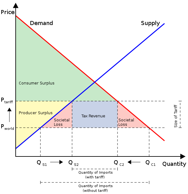 By not maximizing pricing you are creating economic waste through excess demand or shortages (red triangles)