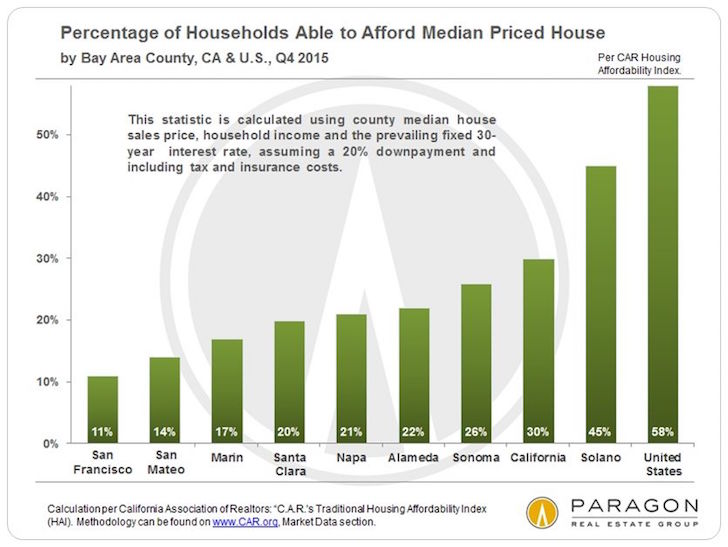 Percentage of people who can afford homes