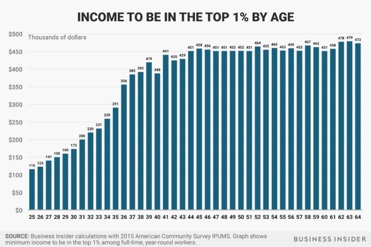 The top 1% income levels by age