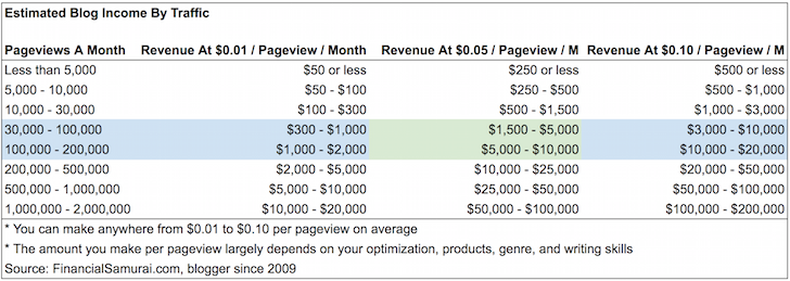Estimated Blog Income By Traffic