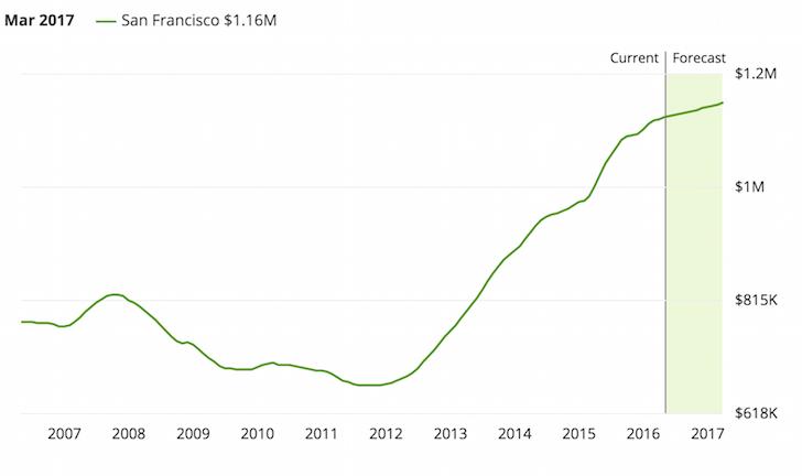 San Francisco property prices 2016-2017