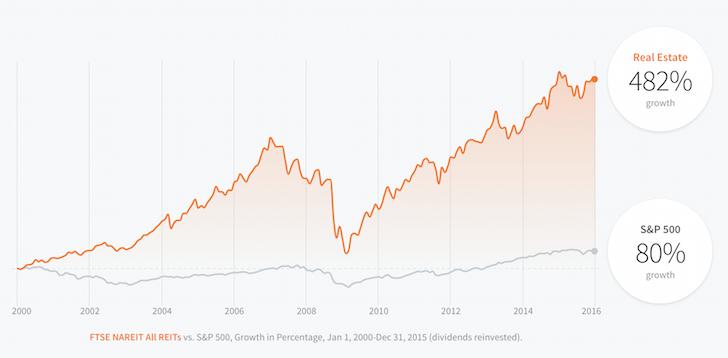 Real Estate Versus S&P 500