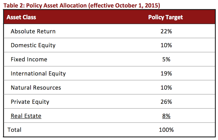 Stanford University Endowment Asset Allocation 2015 - 2016