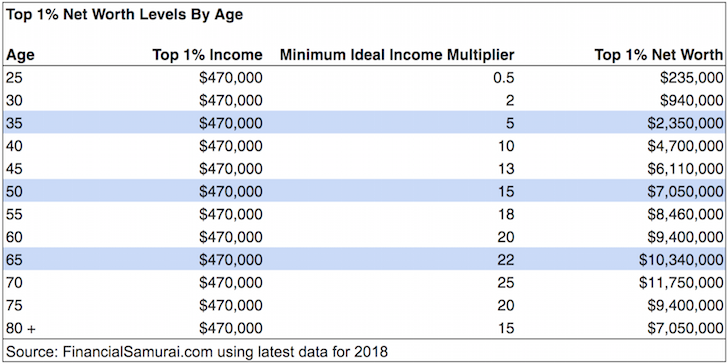Top one percent income by age group 2018