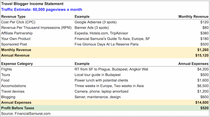 Travel Blogging Income Statement