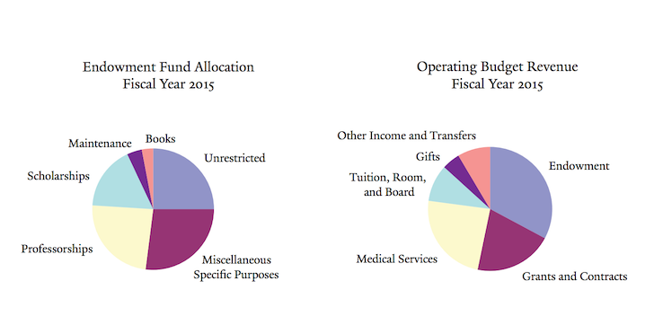 Yale Endowment Spending 2015