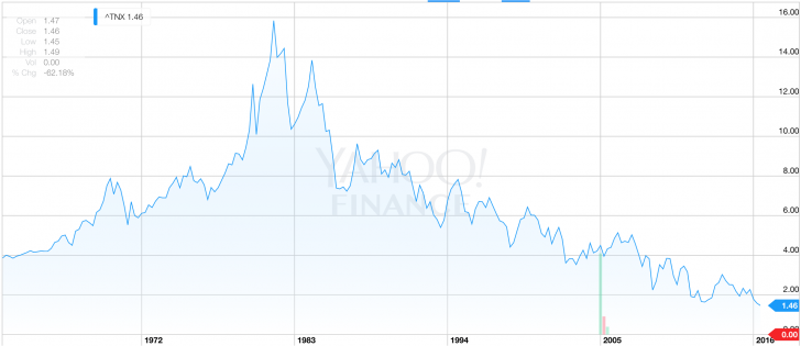 Record low 10-year bond yield historical chart