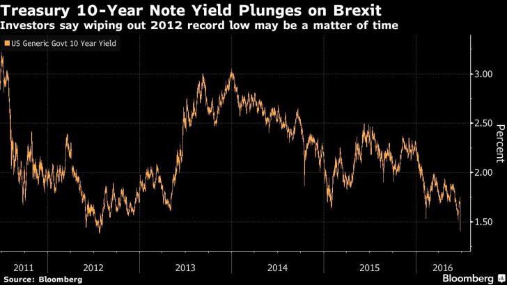 Rates keep heading down