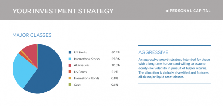 Aggressive Investment Strategy Personal Capital