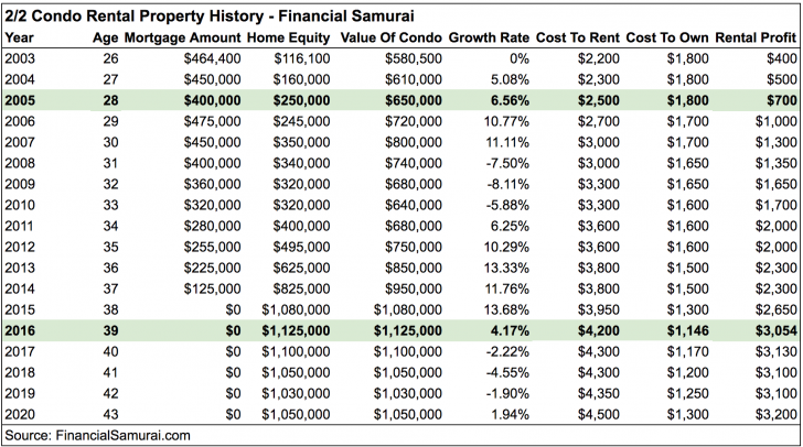 Financial Samurai Condo Rental Property History Income Statement