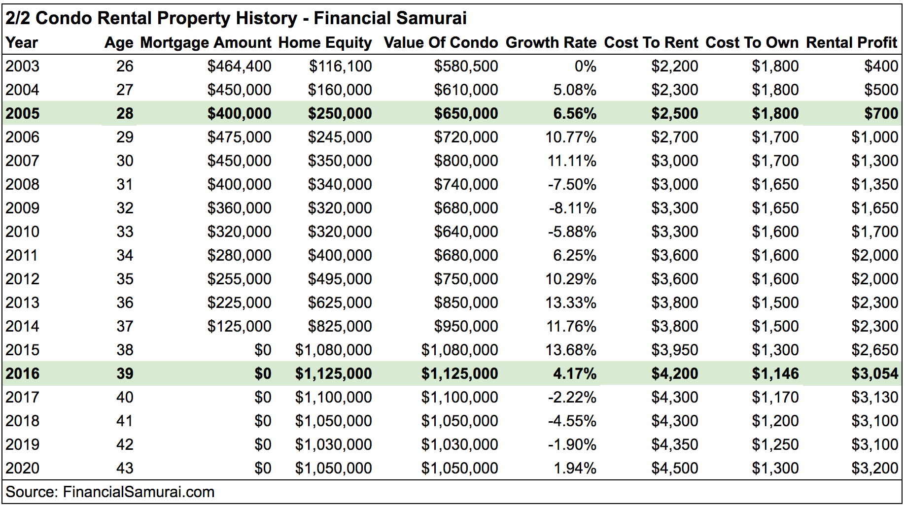 Financial Samurai Condo Rental Property History Income Statement - I had the best tenants