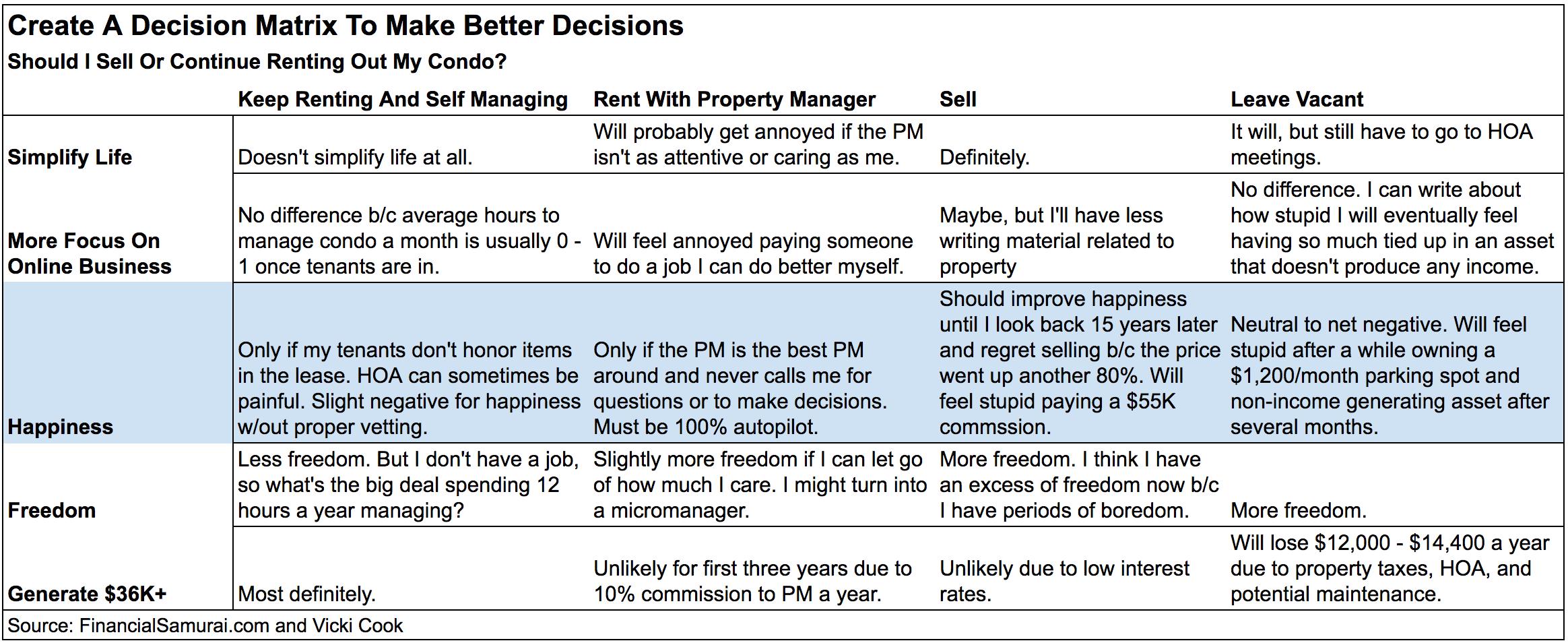 Financial Samurai Decision Matrix