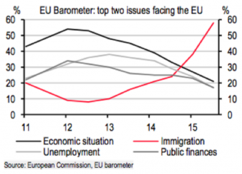 EU Barometer - Immigration #1 Issue
