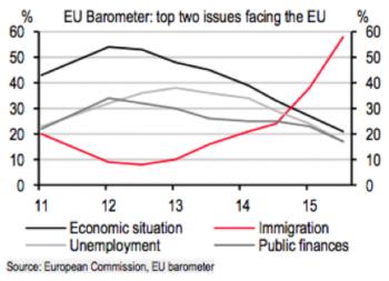 EU Barometer - Immigration #1 Issue
