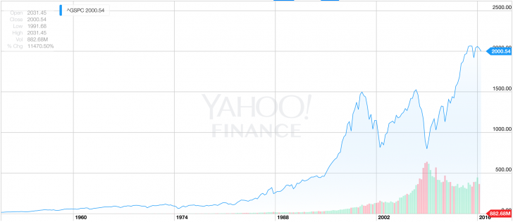 Historical S&P 500 Chart
