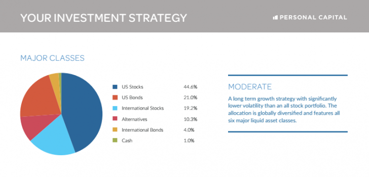 Moderate Investment Strategy Personal Capital