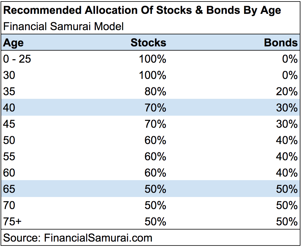 The best asset allocation of stocks and bonds by age age analysis nvjuhfo Images