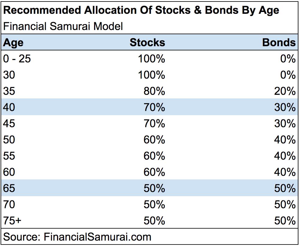 Financial Samurai Asset Allocation Model Of Stocks And Bonds