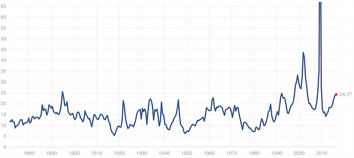 S&P 500 Historical valuation multiple