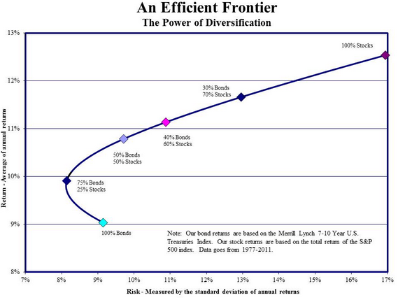 The Efficient Frontier / Modern Portfolio Theory By Harry Markowitz