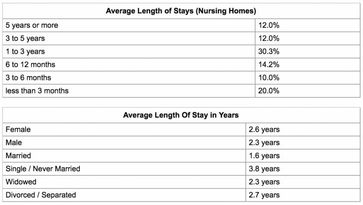 Average length of stay for long term care patients