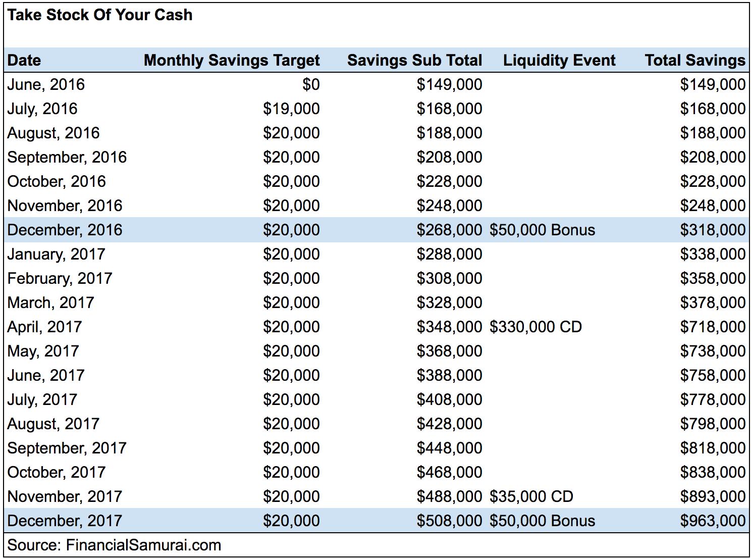Tracking your cash Financial Samurai