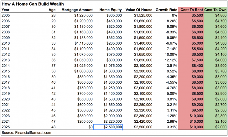Rent Cost versus Ownership Mortgage Cost