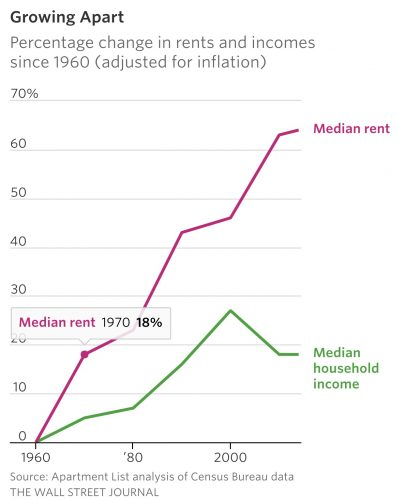 Rent outpacing income and inflation