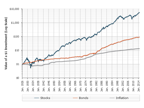 Total Annual Returns For Stocks, Bonds, and Inflation Historical