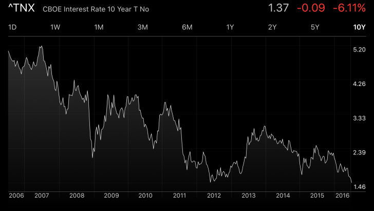 10 year history of 10-year bond yield