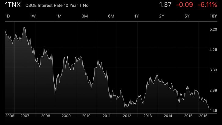 10 year history of 10-year bond yield