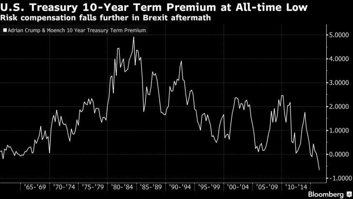10-year bond yield premium at all-time low